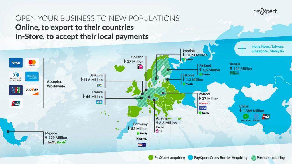 global card acquiring cross border